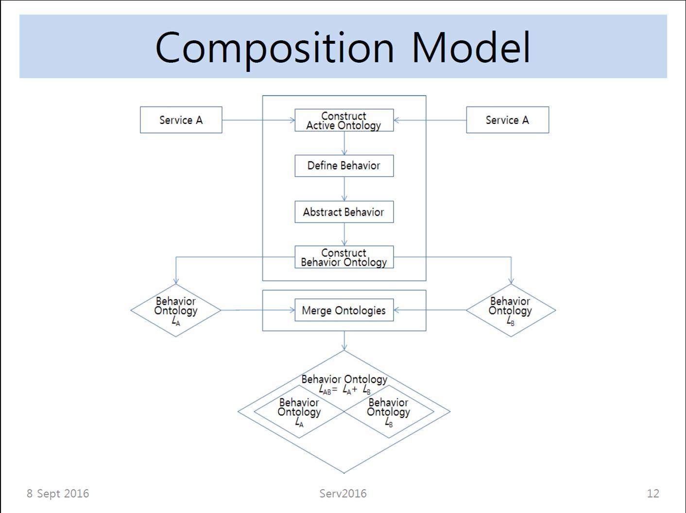composition model.png