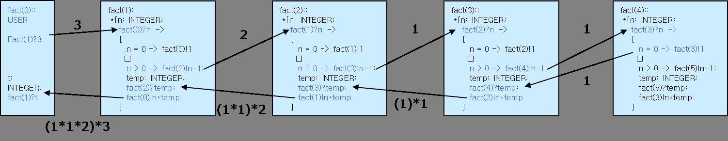 csp-factorial-new.png